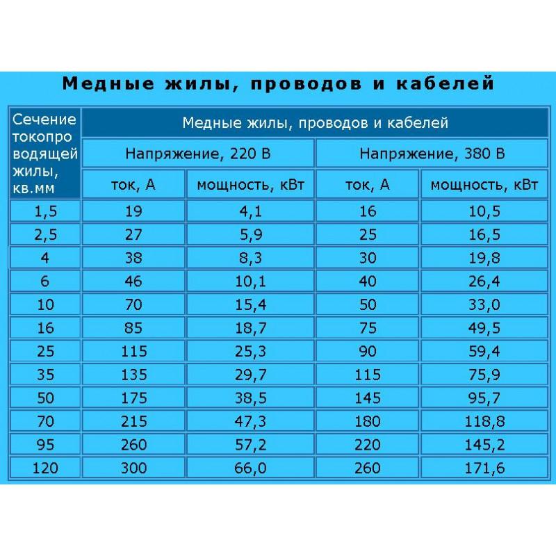 Кабел ПВ-1х2,5 ГОСТ-1