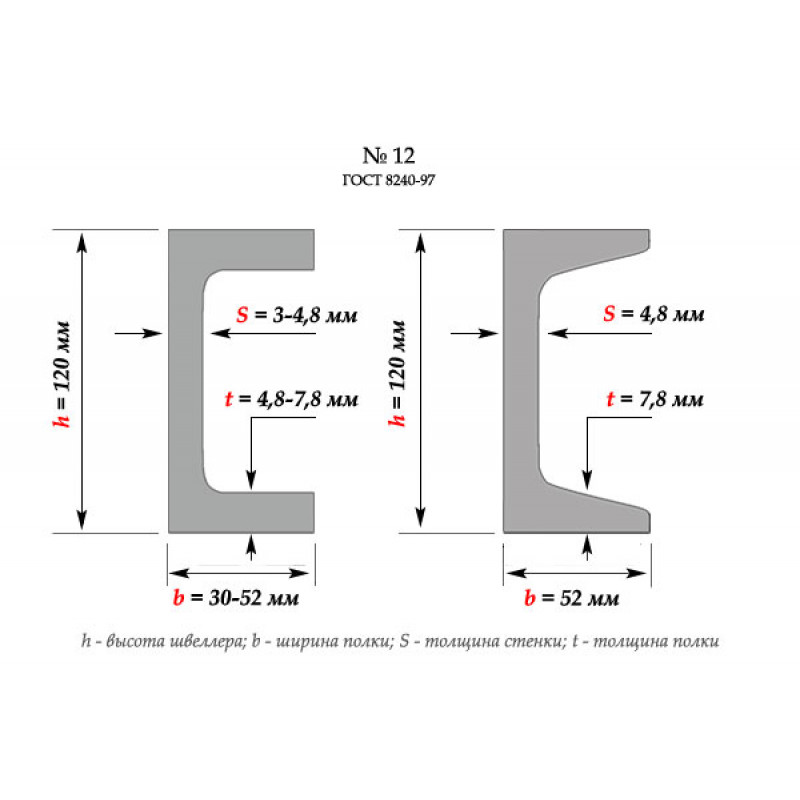 Швеллер  5,0  Ст3сп     ( 6,0м)-1